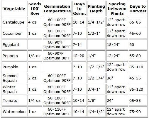 farmers almanac planting guide zone 7