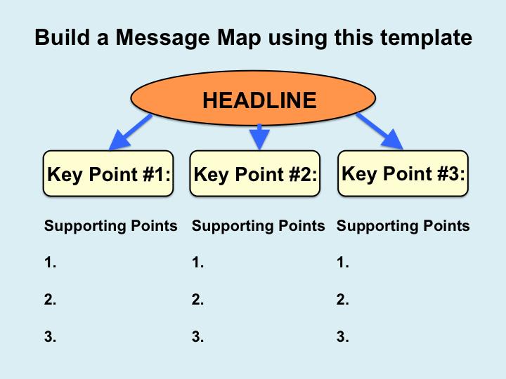Joyful Public Speaking (from fear to joy): Message Mapping is a tool ...
