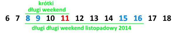 Długi weekend listopadowy 2014
