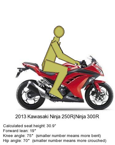 Kawasaki Ninja 300 Ergo