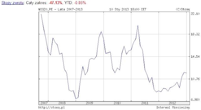 fundusze inwestycyjne cena do zysku WIG20 2013