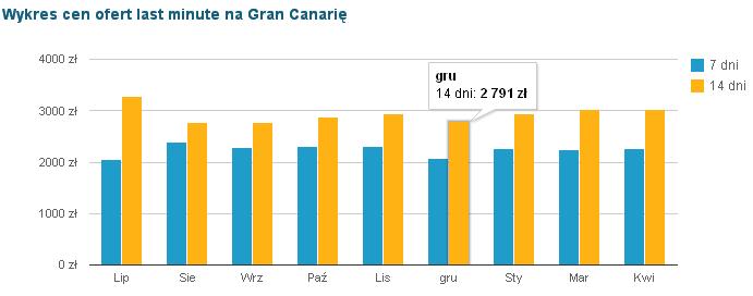 Gran Canaria Ceny