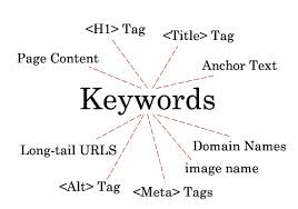How to find Keywords?: All about keyword selection in SEO