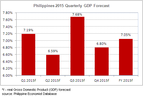 philippine gdp and gnp The gross domestic product  ceic calculates real gdp growth from quarterly real gdp philippine statistics authority provides real gdp  philippines real gdp growth.