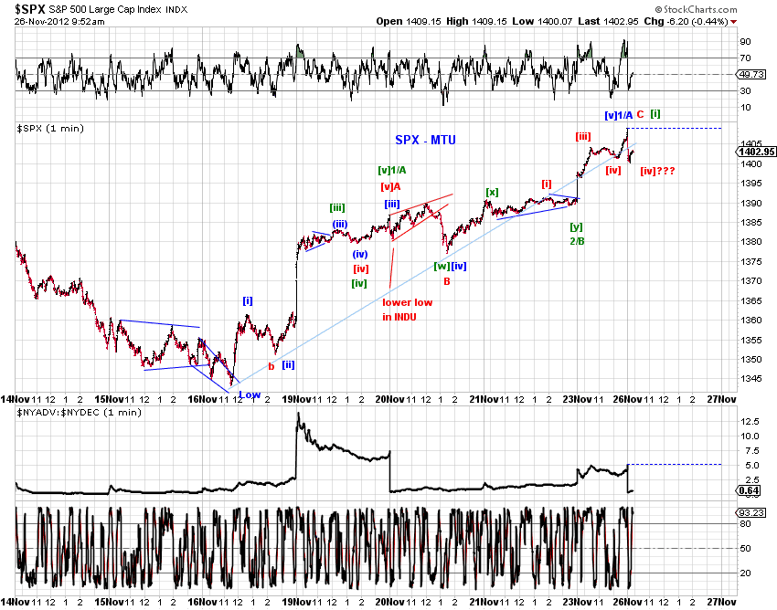 4 Hour SPX Index Elliott wave chart. Elliott Wave sequence analysis of SPX Index from 11/4/ low () suggests the Index is rallying in a 5 swing bullish sequence and has not reached the % – % target area of –