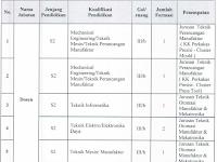 Penerimaan CPNS Polteknik Manufaktur Negeri Bandung Tahun 2014