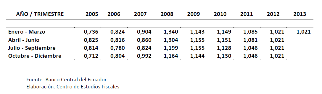 continuación se adjunta una tabla con las tasas vigentes en