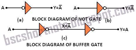 BLOCK DIAGRAM OF NOT GATE