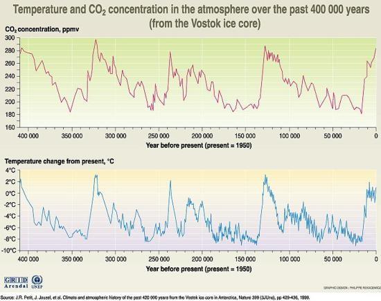 température et concentration de CO2 depuis 400000 ans