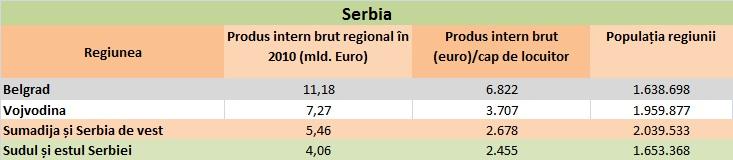 Pib-ul regional Serbia