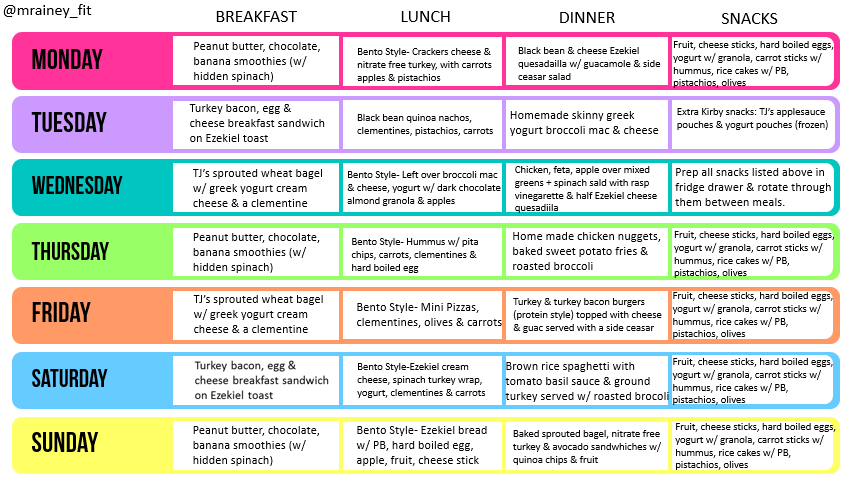 Fit Momma Clean Baby Meal Planning Grocery List