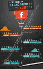 Infographie implication des fans Facebook