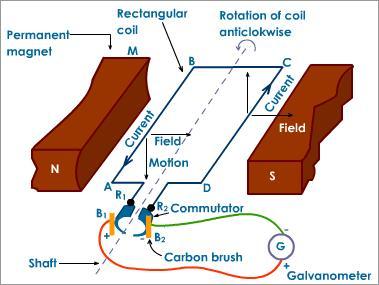 Science varia simple electric generators and motors for Dc generators and motors