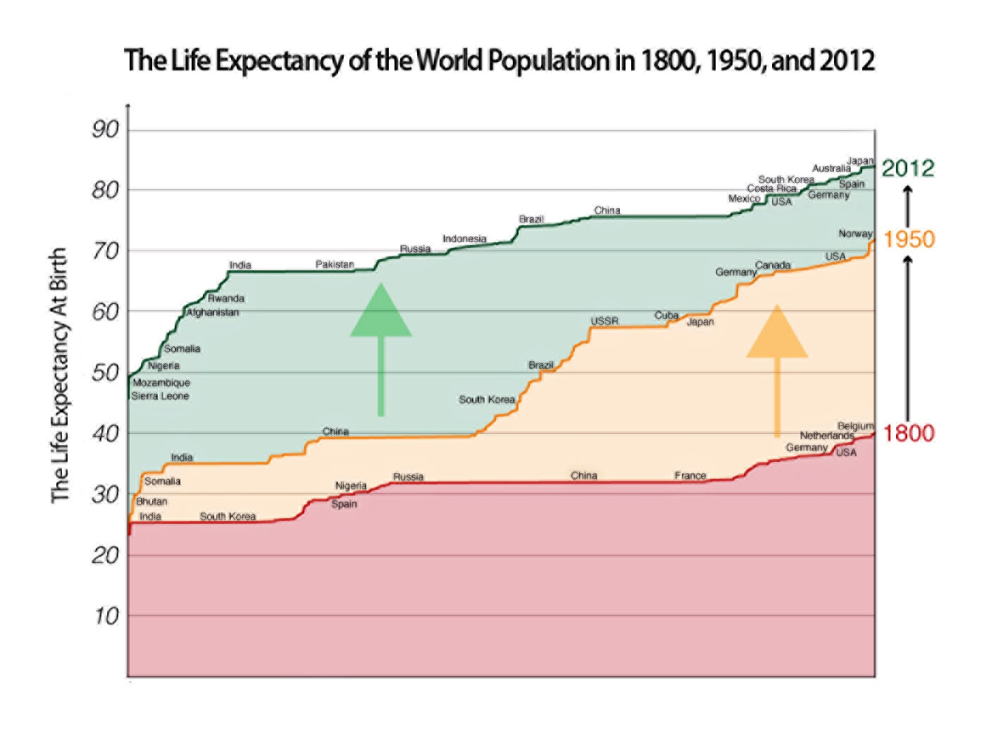 this chart was designed by max roser more info can be found here