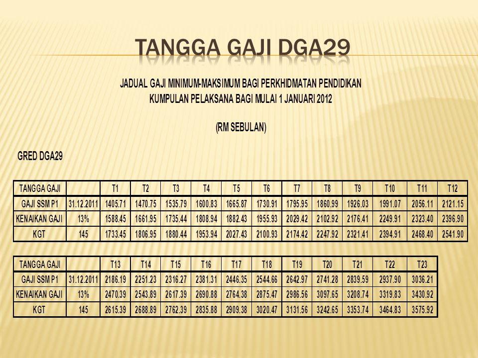 Jadual Tangga Gaji DGA29 SSM P1 2012