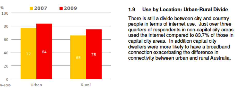economic divergence in australia unhealthy differences between urban and rural regions Start studying combo with aphg chpt 11 industry and 1  industrial jobs to other regions with  cultural and economic connectedness between.