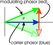 phasor diagram for FM modulation