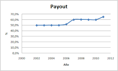 Payout ENAGAS