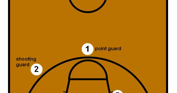 The Rundown: Women Wednesdays: Basketball Positions Pt. 1