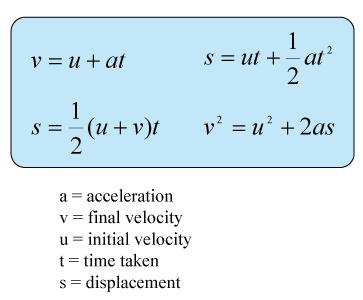 Motion with Uniform Acceleration | SPM Physics Form 4/Form 5 ...
