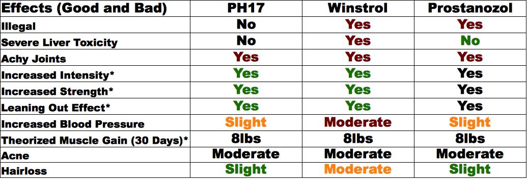 Baseball Steroid Use Chart