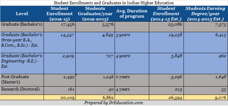 Number of Students Graduating from Indian Higher Education