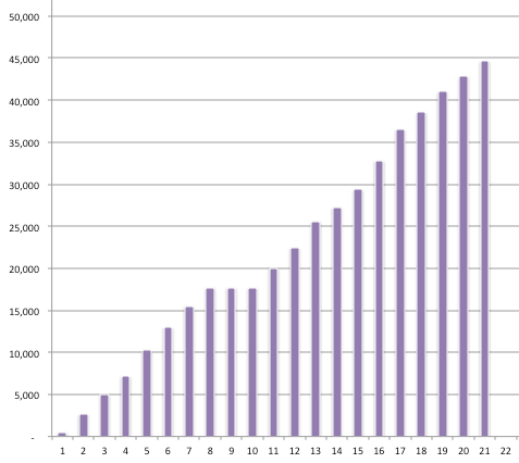 Writability How to Create a Word Progress Chart in Excel