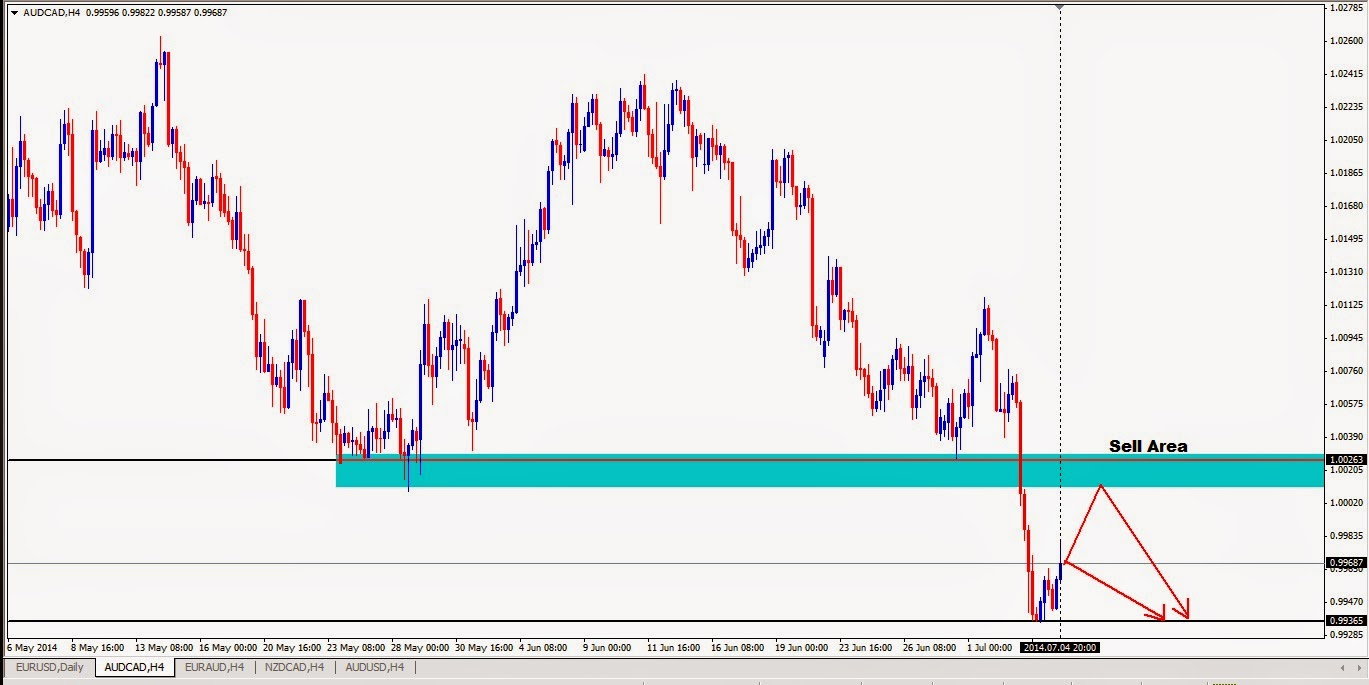 Forex Trading,Trading En Forex,Learning About Forex,Fx Trade Signals,Forex Signals Free