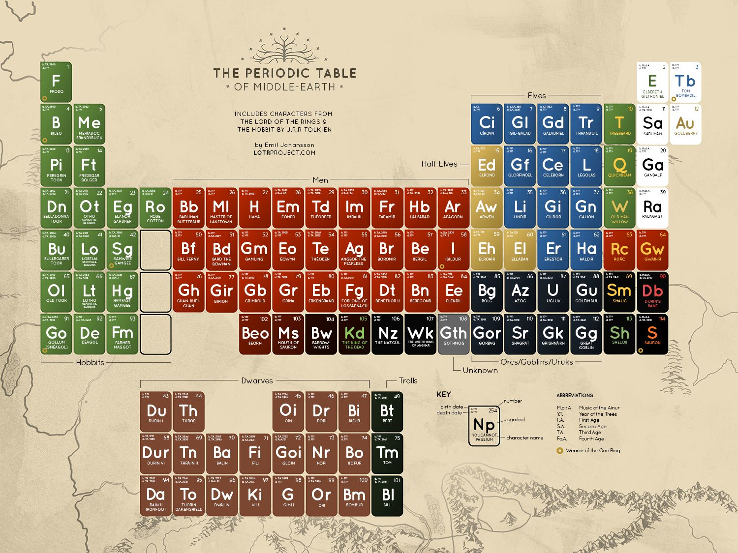 The 397 periodic tables the periodic table of middle earth gamestrikefo Image collections