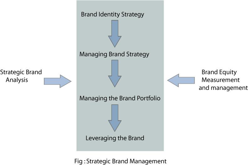 Strategic brand image management