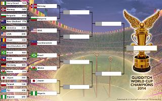 Coppa del Mondo di Quidditch 2014: ottavi di finale