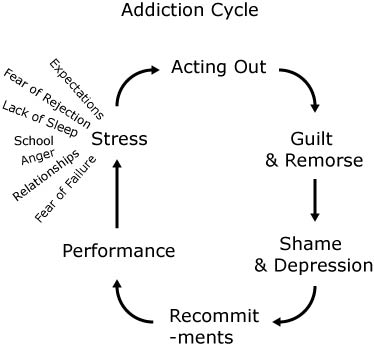 The cycle of addiction can vary and change throughout the course of an addiction.