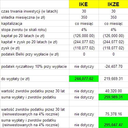 Ulga podatkowa IKZE 2014