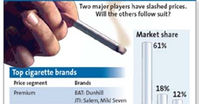 tobacco oligopoly Why the tobacco industry is the most successful oligopoly a state of limited competition, in which a market is shared by a small number of producers or sellers.