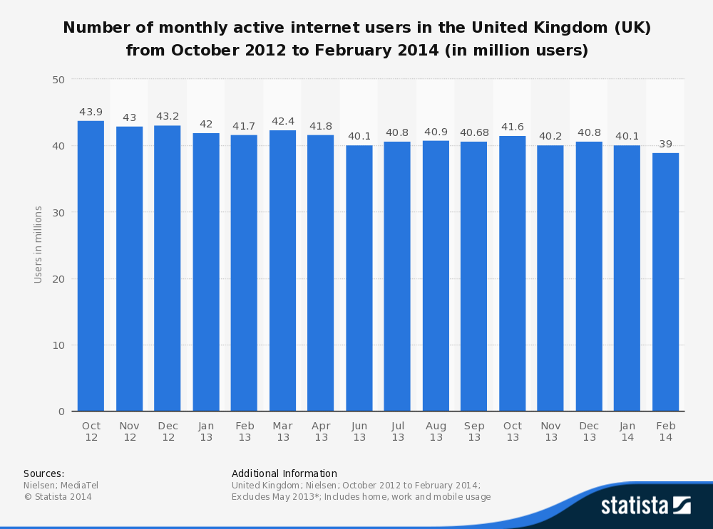 Online UK Users Decline