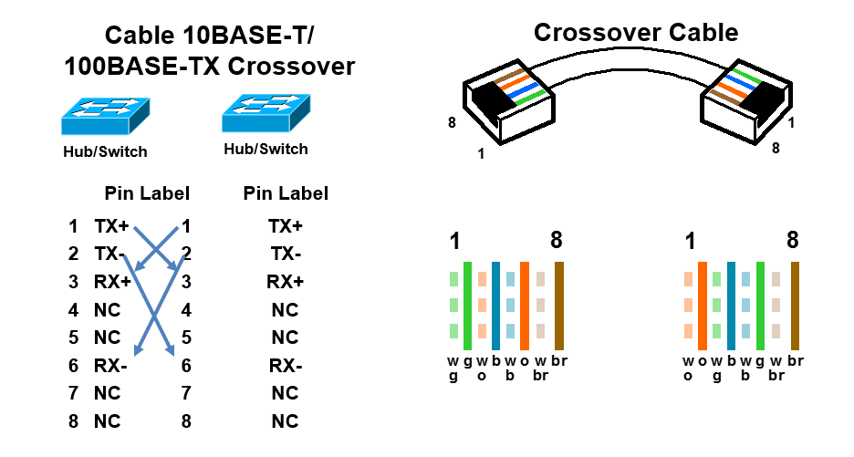 rs232 to rj45 crossover pinout pictures to pin on