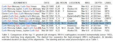 Elenin Incresead Earthquake Magnitude