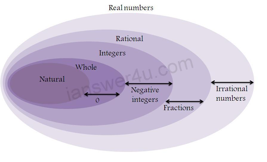 Real Numbers: What are Real Numbers ? ~ I Answer 4 U