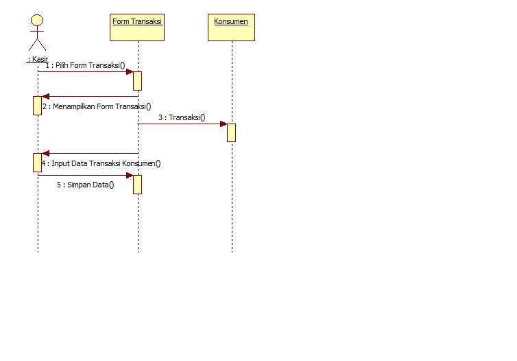Tutorial kampus kumpulan tutorial pada saat kasir ingin melakukan transaksi maka kasir login terlebih dahulu setelah login kemudian masuk ke dalam halaman menu utama ccuart Choice Image