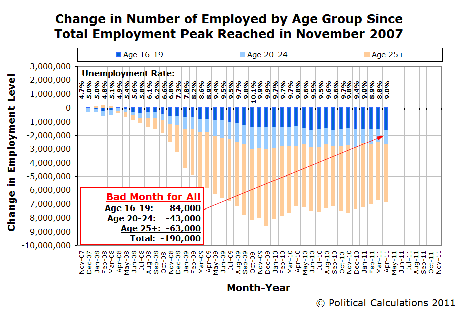 Change in Number of Employed by Age Group Since Total Employment Peak Reached in November 2007, as of April 2011