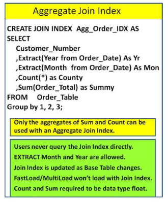 How to extract month in teradata
