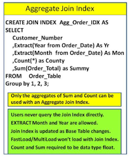 TeradataWiki-Teradata Aggregate Join Index