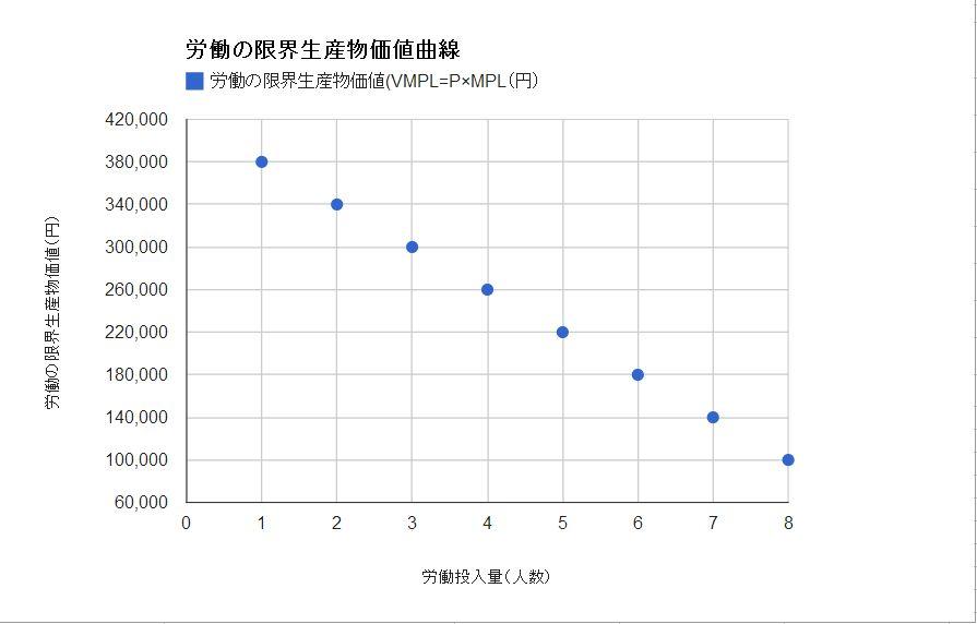 労働の限界生産物価値曲線