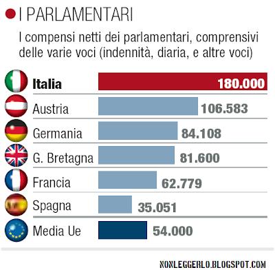 Agosto 2011 for Email senatori italiani