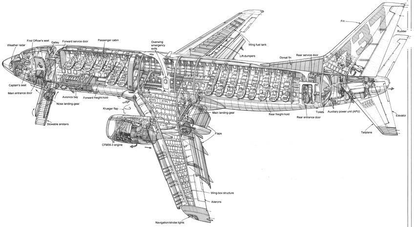 Sejarah Dunia 09 April : Penerbangan sulung Boeing 737-100 - lepak on air conditioner schematic, boeing 747 schematic, air hydraulics schematic, airplane boeing kc schematic,
