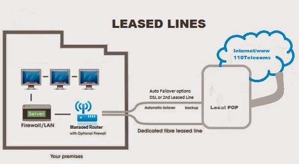 leased line Global leased line service from ntt communications delivers guaranteed bandwidth, low-latency point-to-point connectivity with high-speed, high capacity.