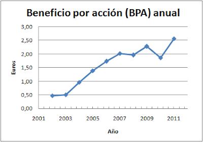 Beneficio por acción anual Pescanova (PVA)