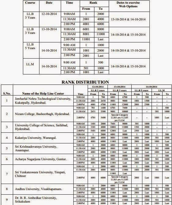 LAWCET 2014 counselling dates