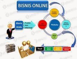 Bisnis Online Terpercaya Gratis Tanpa Modal