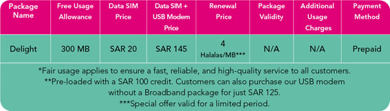 STC, Mobily and Zain are now offering 4 Halalas per MB